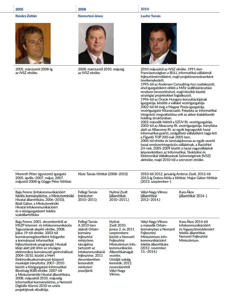 Idővonal az IVSZ első 25 évéről - 2. rész