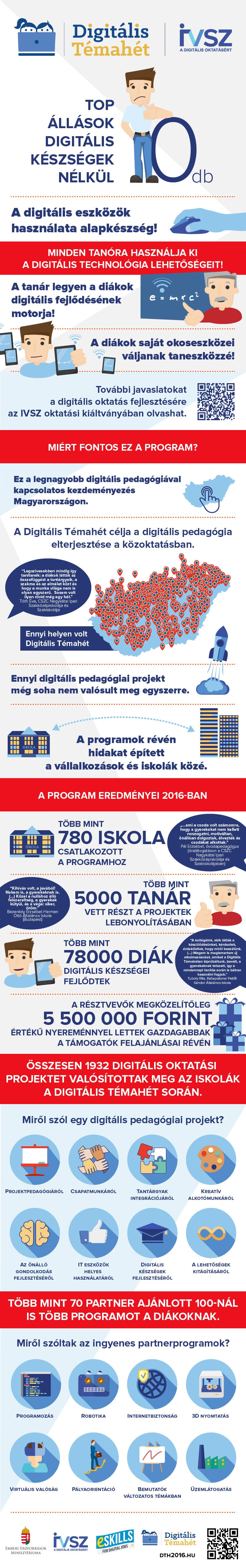 Digitális Témahét 2016 infografika