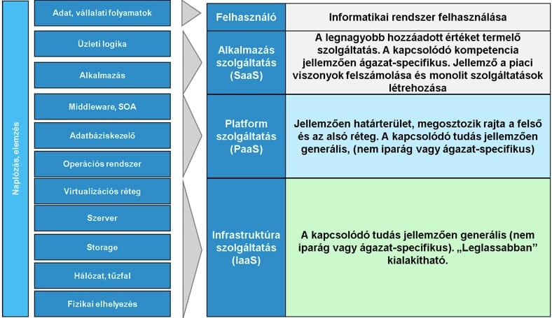 A felhő architektúra szolgáltatási rétegei