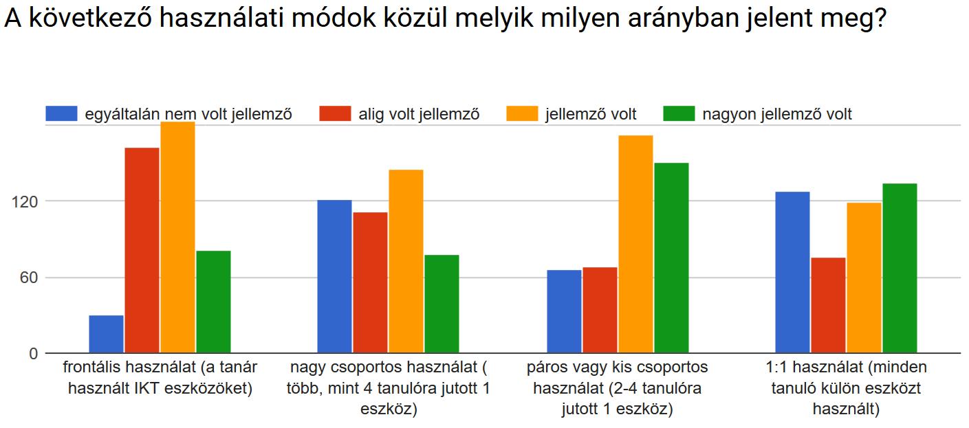 Milyen arányban jelentek meg a különböző IKT-eszköz használati módok?