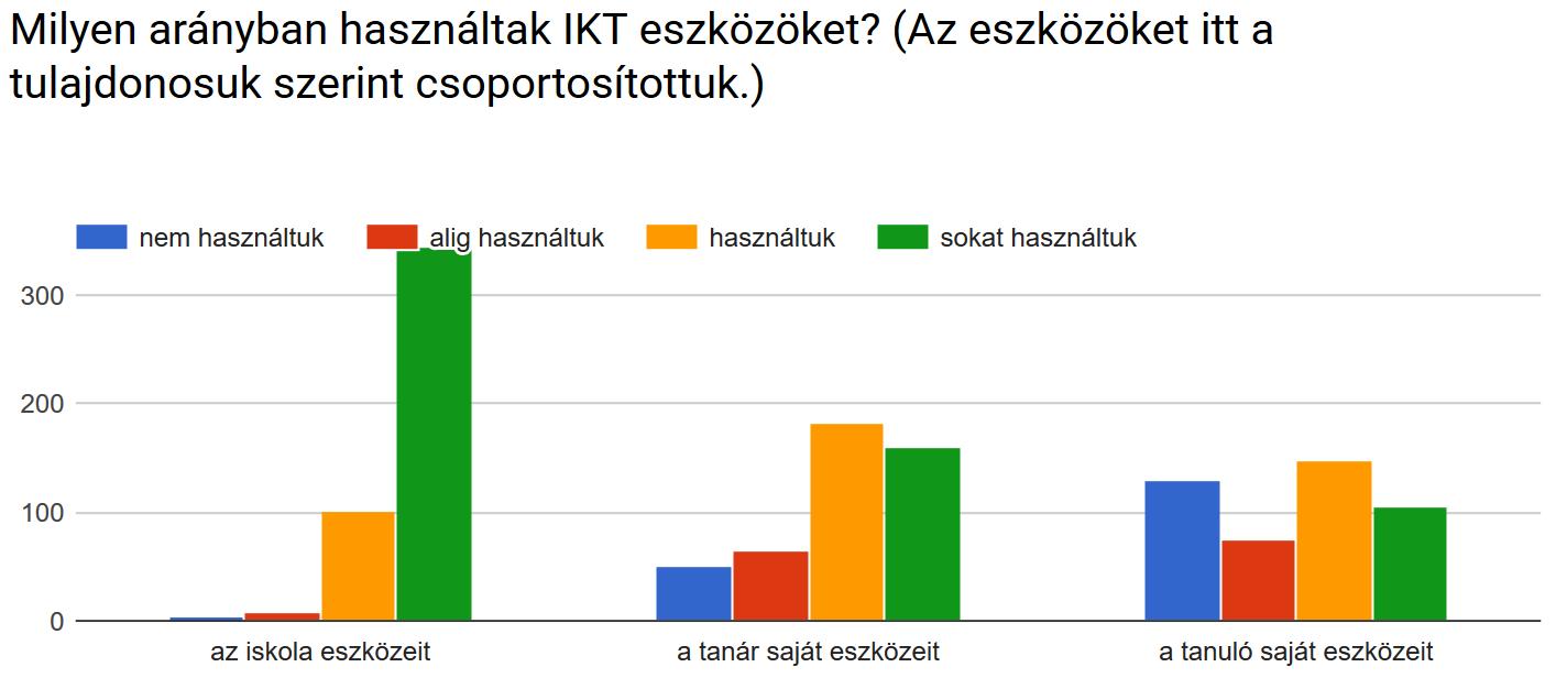 Milyen arányban használták az IKT eszközöket?