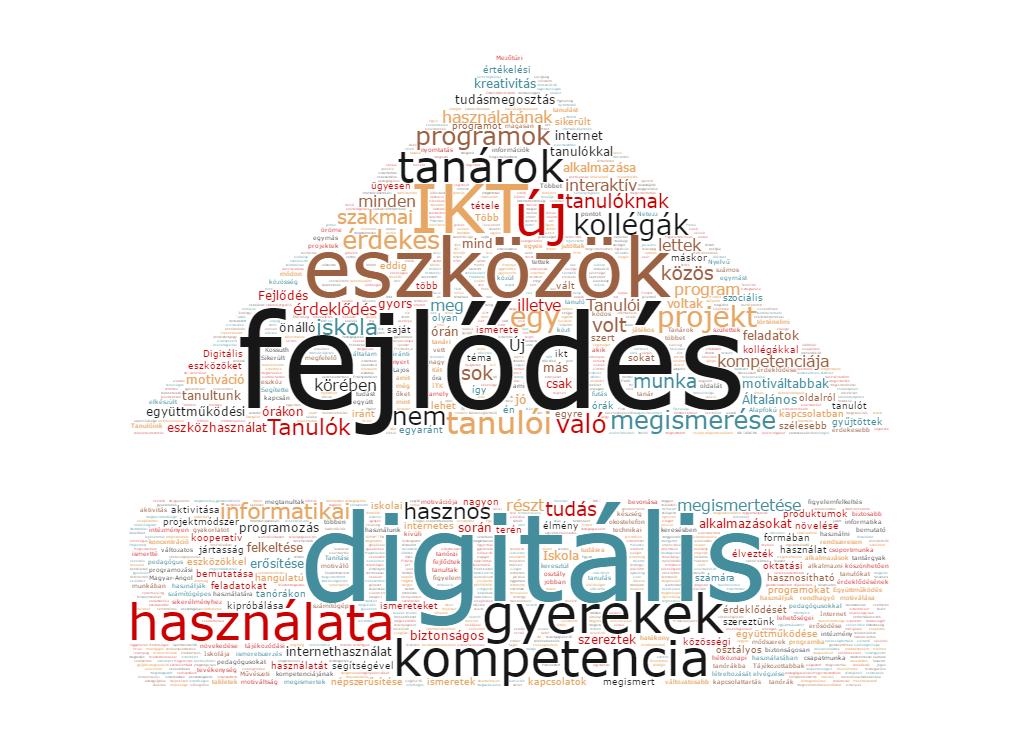 Melyek a Digitális Témahét legfontosabb eredményei? (a szabadszavas válaszokból alkotott szófelhő)