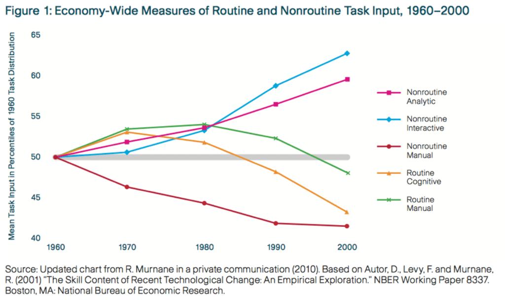 routine_nonroutine