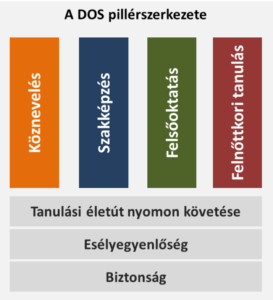 DOS_szerkezet