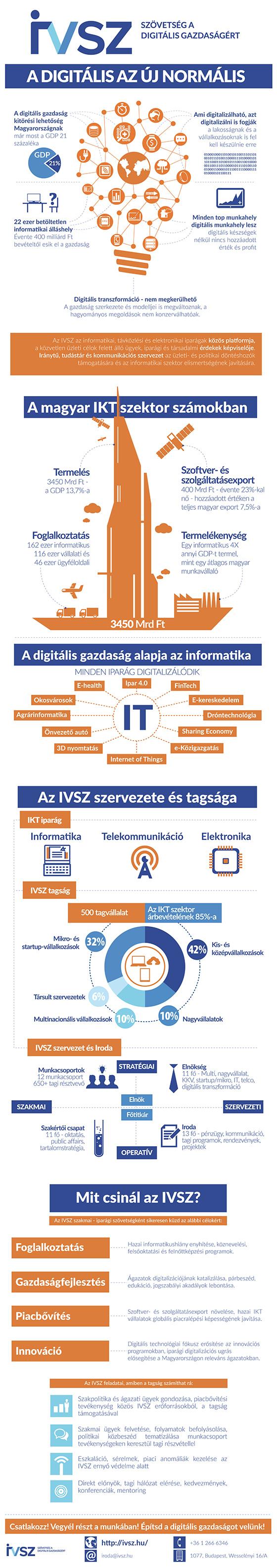az-ivsz-rol-infografika-web