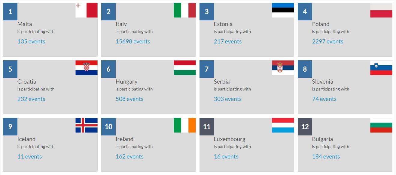 Magyarország a 6. helyen