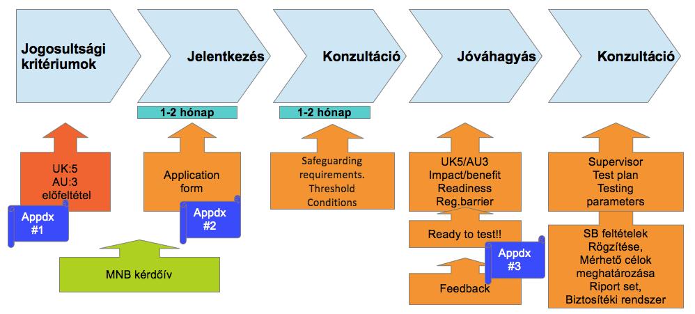 RSB-UK folyamata – I.