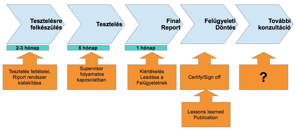 RSB-UK folyamata – II.
