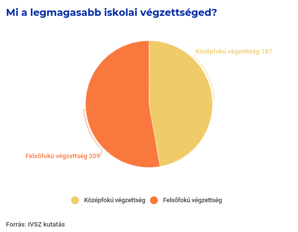 IVSZ Bootcamp auditjelentés