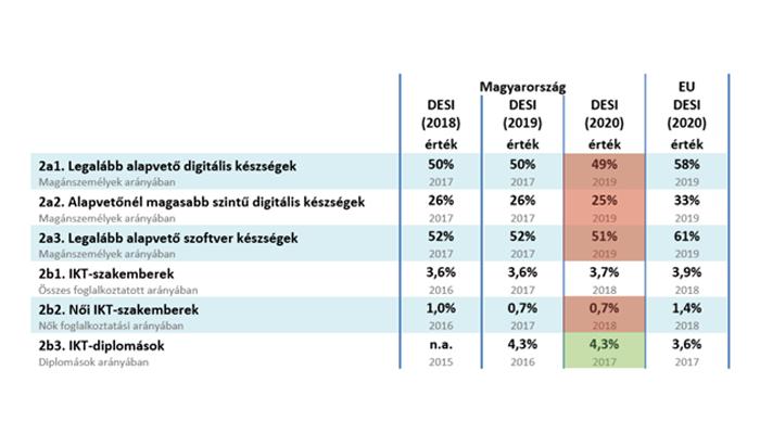 DESI-toolkit: Technológiaváltó hozzájárulás, Startup Hungary és a többiek