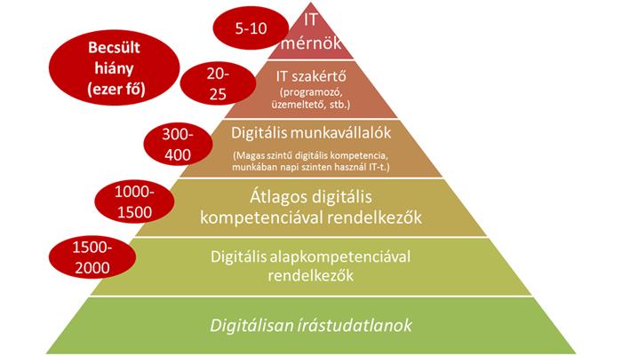Megoszlás digitális hozzáértés alapján